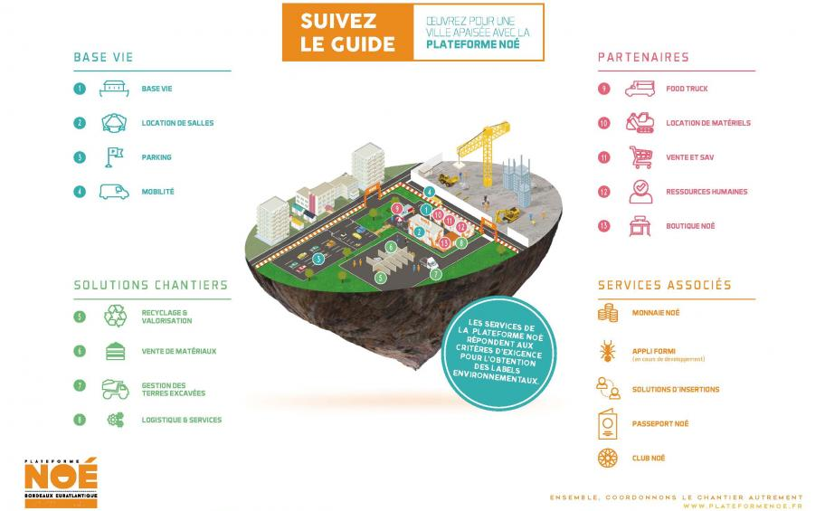 Noé Platform: the first physical platform of circular economy organized in Bordeaux